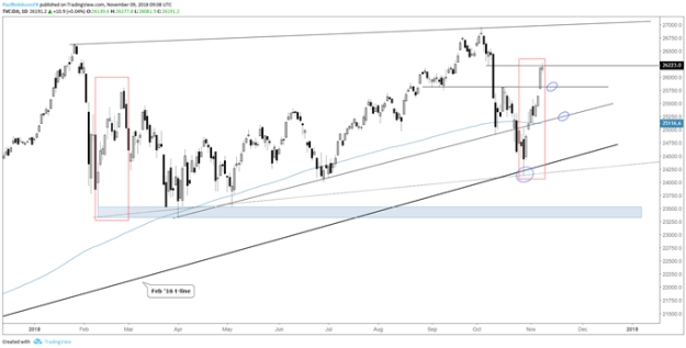 Dow Jones dail chart, watch 25800 on weakness