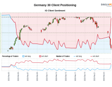 Our data shows traders are now net-long Germany 30 for the first time since Feb 03, 2020 when Germany 30 traded near 12,999.10.