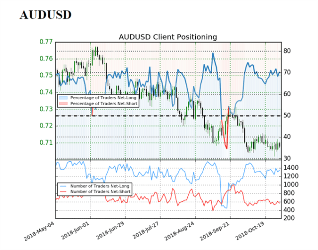 Image of IG customer perspective for audusd