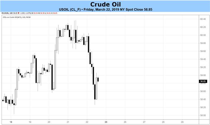 еженедельный обзор сырой нефти, график цен на сырую нефть