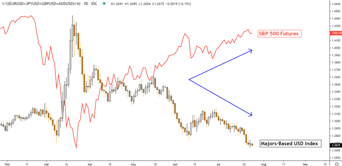 US Dollar versus risk trends