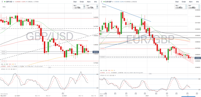 British Pound (GBP) Weekly Forecast: On Alert for Comments from BOE Members