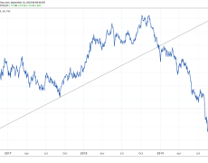 Gold Prices Testing Key Trend Support as US Yields Surge