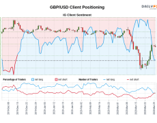 Our data shows traders are now net-short GBP/USD for the first time since Dec 13, 2019 when GBP/USD traded near 1.33.