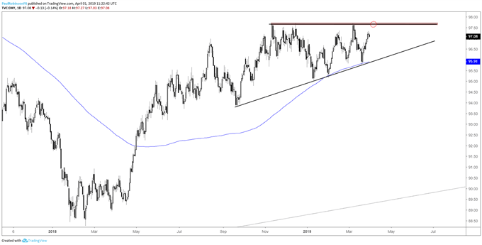 US Dollar Index (DXY) daily chart, resistance ahead, ascending wedge building... - EURUSD And Dollar Index (DXY) Charts Again Nearing Potential Turning Points