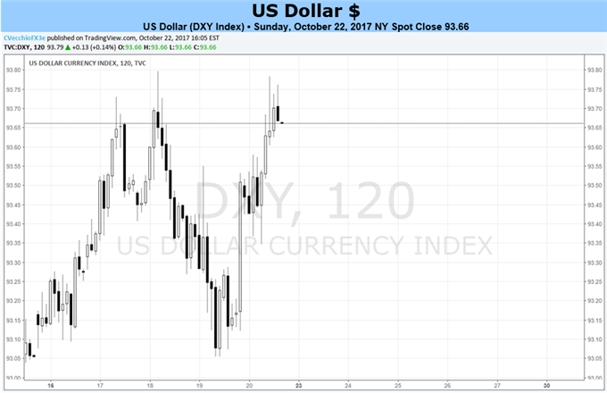 US Dollar Momentum Building; Q3 GDP, Fed Chair Announcement Possible