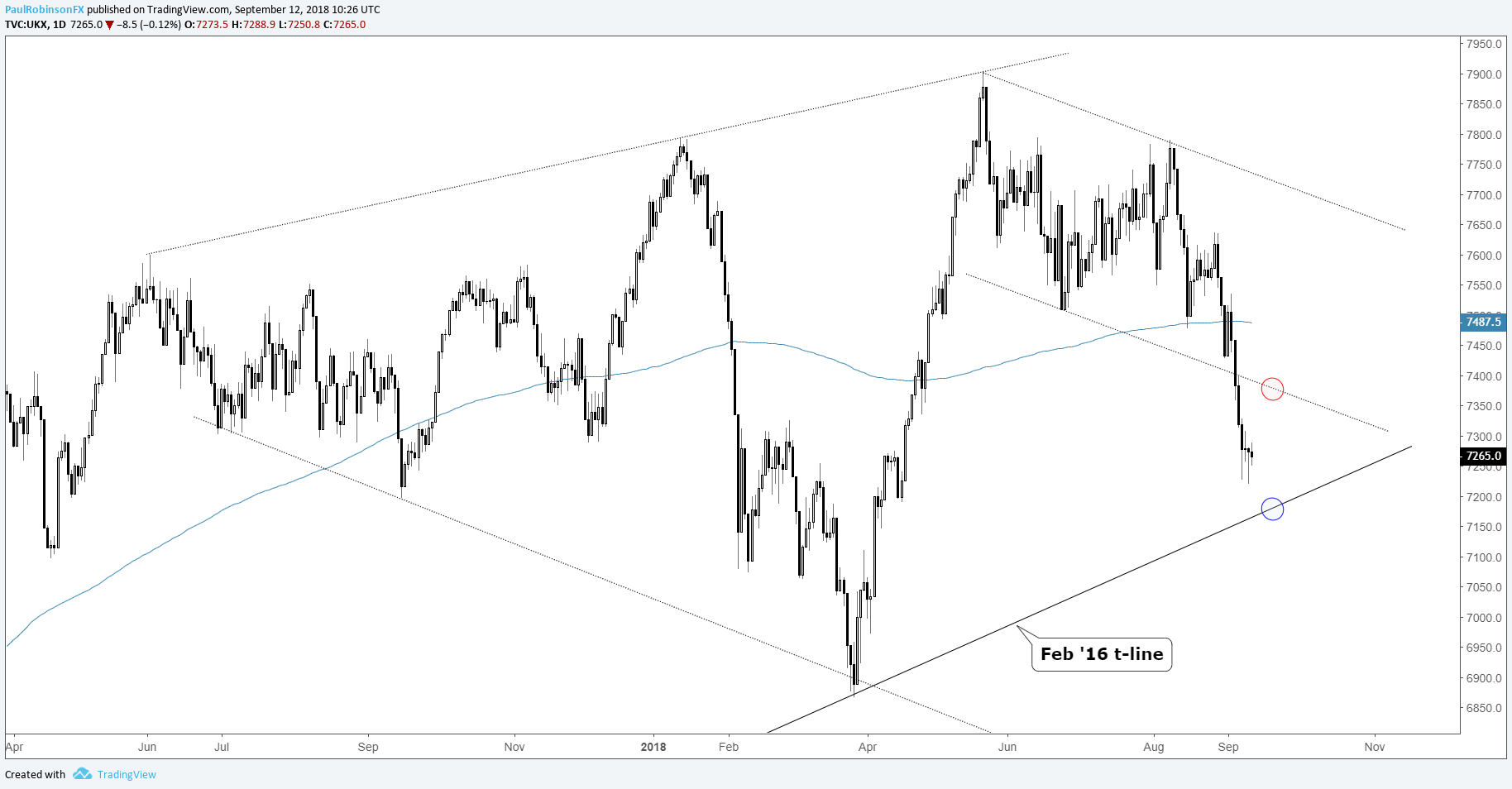 Ftse Technical Outlook Oversold Key Reversal To Lead To