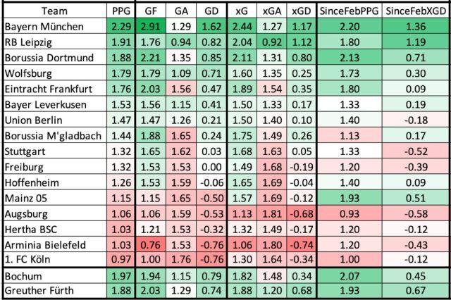 Will Man City, Bayern repeat?
