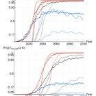 zuZq1u9Go3jPO7KrgtuGm f5LRkAKFRovtfXv7kUAl8 - When will global warming become irreversible?