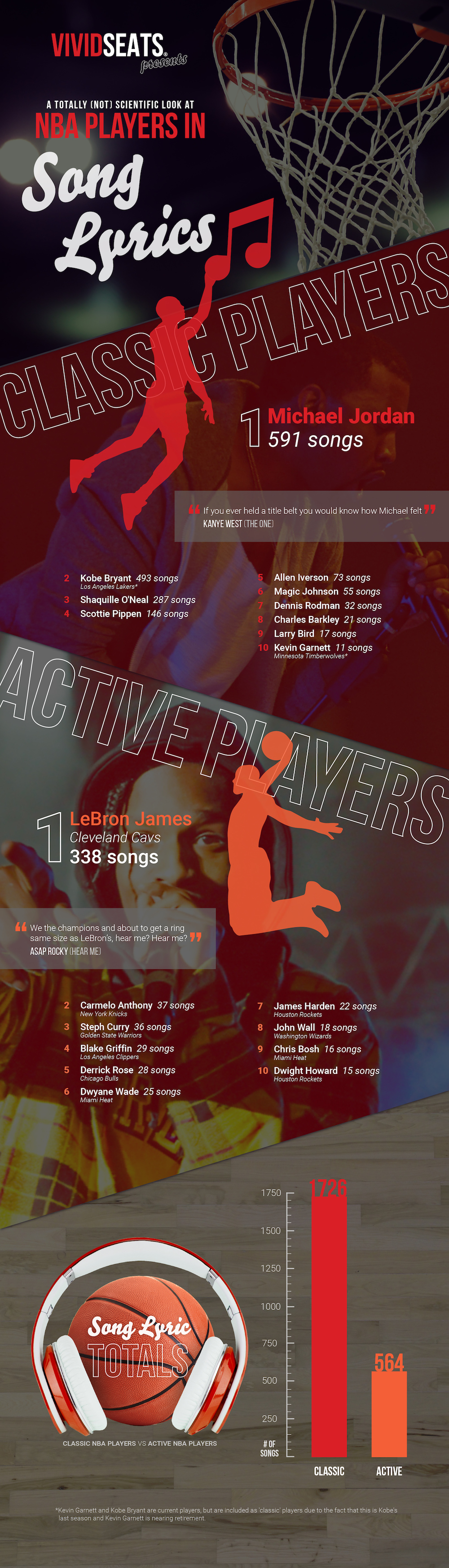 A Totally (Not) Scientific Look at NBA Players in Song Lyrics
