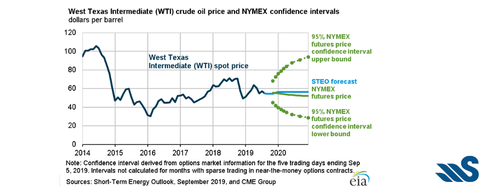 Oil Prices are Up – September 2019 Swan Energy, Inc. Update