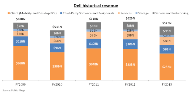 dellrevenue_a16z