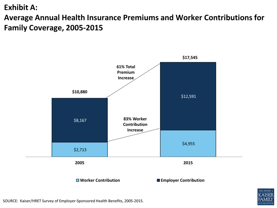 Annual Health Insurance Premiums