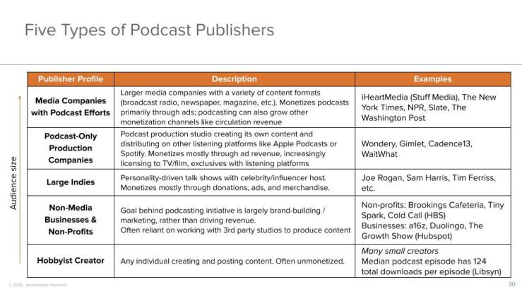 Five Types of Podcast Publishers