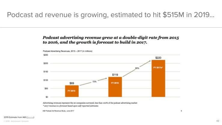 Podcast ad revenue is growing, estimated to hit $515M in 2019...