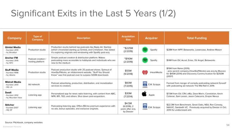 Significant Exits in the Last 5 Years (1/2)