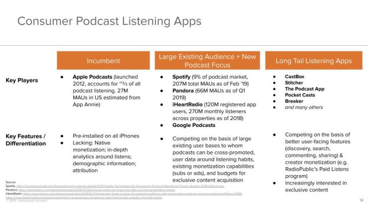 Consumer Podcast Listening Apps