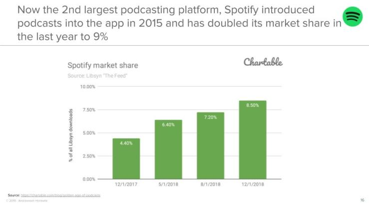 Now the 2nd largest podcasting platform, Spotify introduced podcasts into the app in 2015 and has doubled its market share in the last year to 9%