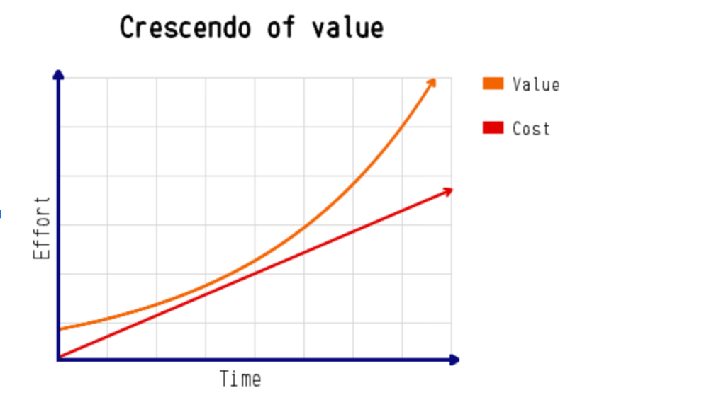 crescendo of value