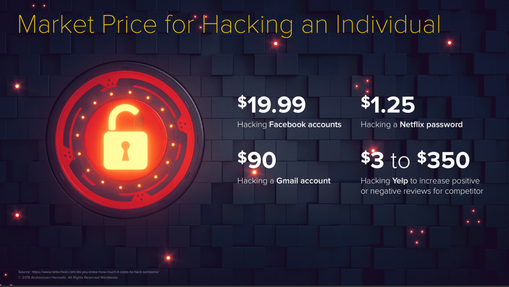 Cost of Hacking an Individual