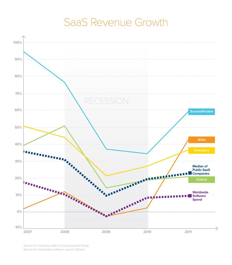 https://i2.wp.com/a16z.com/wp-content/uploads/2020/04/Resiliency-Is-Efficiency_Blog-Graphic_Revenue-02.jpg?resize=897%2C1024&ssl=1