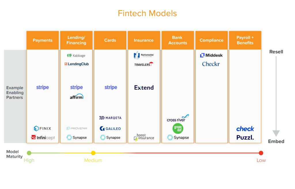 https://i2.wp.com/a16z.com/wp-content/uploads/2020/08/Why-Fintech-is-the-Next-Wave-in-Monetizing-Vertical-SaaS-Final_Fintech-Models-scaled.jpg?resize=1024%2C655&ssl=1