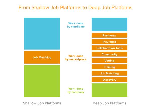 'Deep' Job Platforms and How to Build Them - Andreessen Horowitz