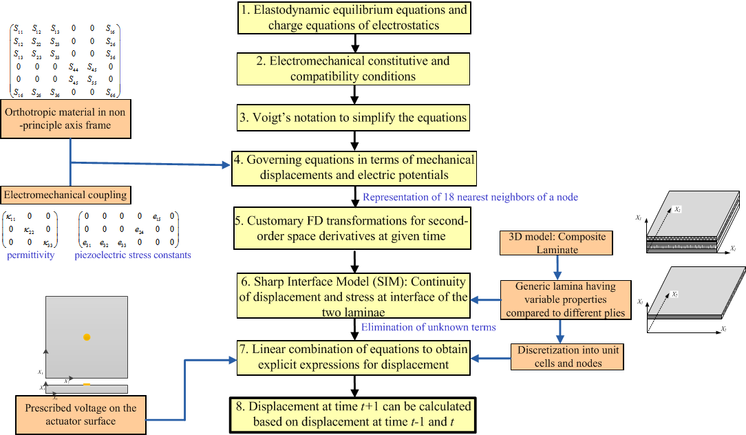 Local Interaction Simulation Approach (LISA): A simulation