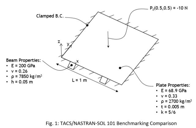 Benchmark FSI