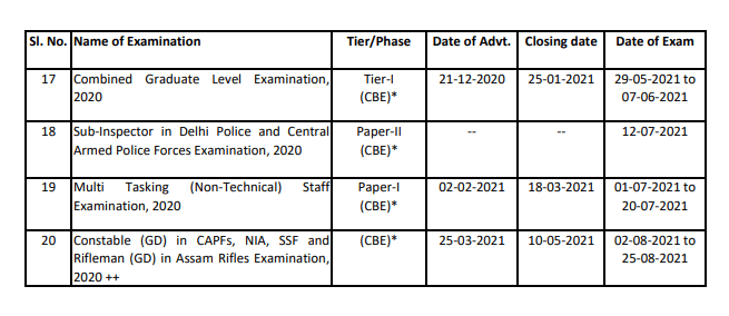 SSC Exam Calendar 2020 Published - Upcoming Exam Schedule Details