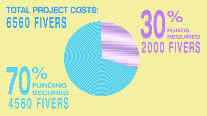 TOTAL PROJECT COSTS