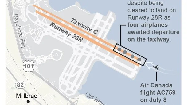 Graphic shows the close call scenario of Air Canada AC759 at San Francisco International Airport on July 8; 2c x 3 inches; 96.3 mm x 76 mm;