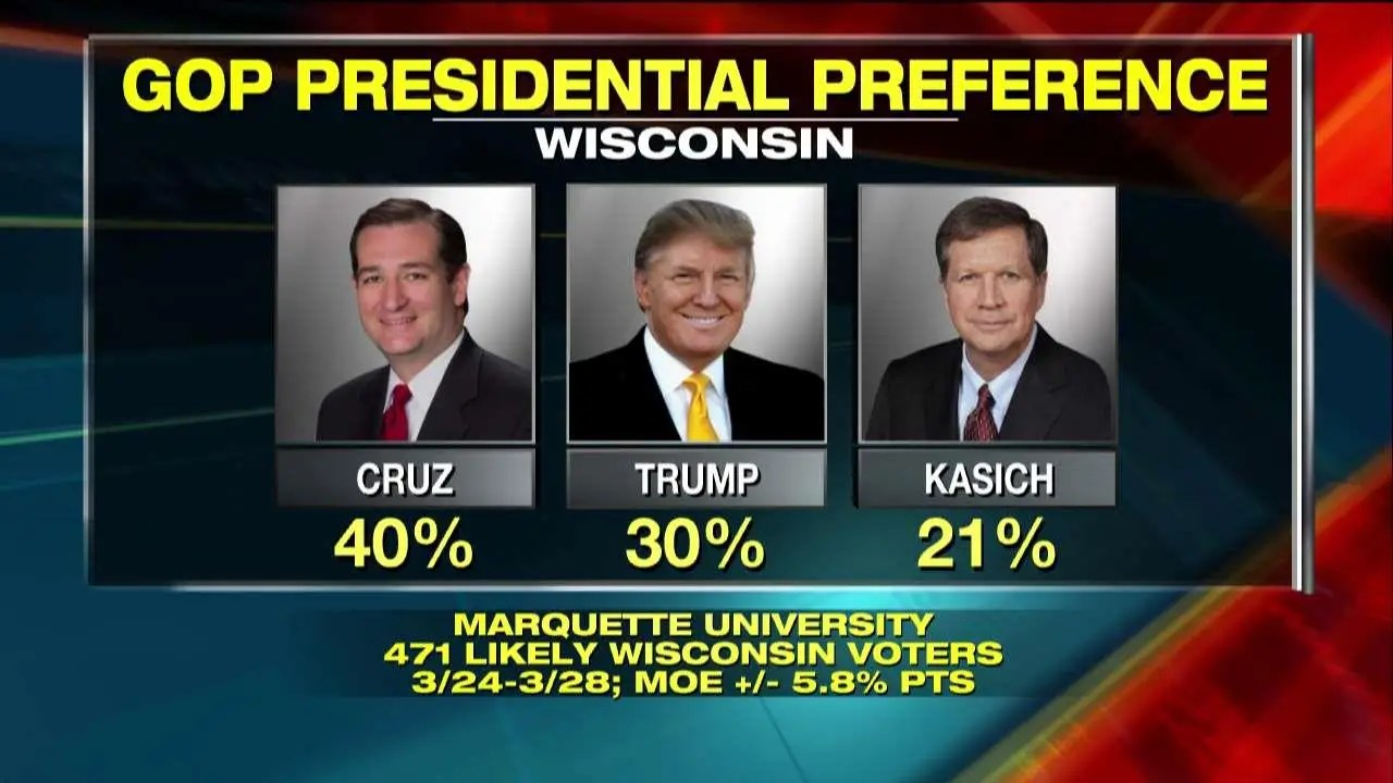 Trump Is Losing In Wisconsin But Why Fox News
