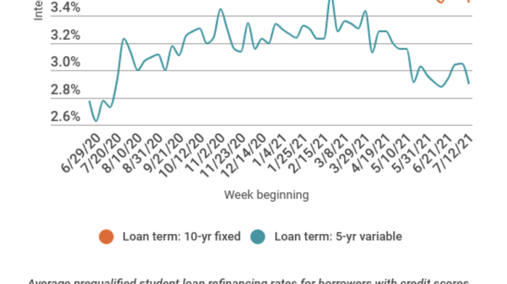 Student loan refinancing rates drop to near record low