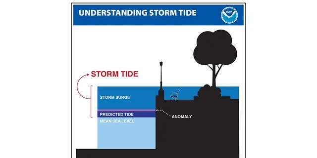 """A storm surge is """"the abnormal rise in seawater level during a storm,"""" the National Ocean Service says."""