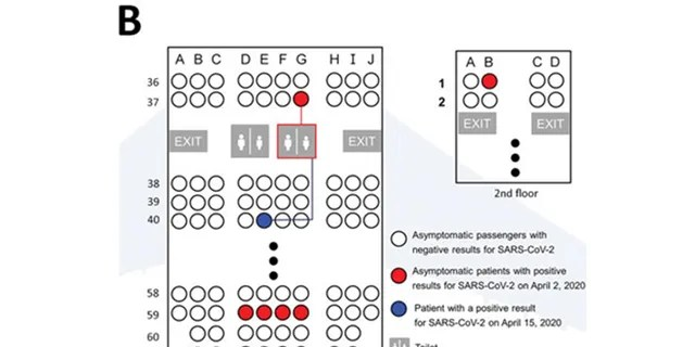 This figure shows the location of the 6 asymptomatic patients and the patient subsequently infected during the flight at the end of March.