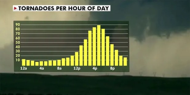 Some of the tornadoes could be strong and long-lasting (Fox News)