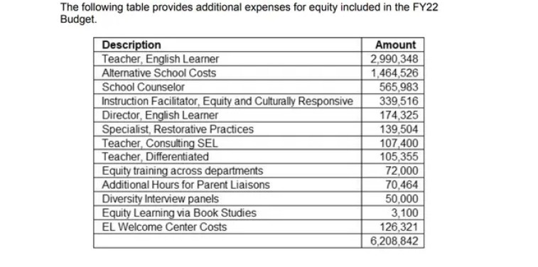 """Loudoun County response to inquiry about spending on """"equity"""" and """"equity training."""" (Apr. 6, 2021)"""