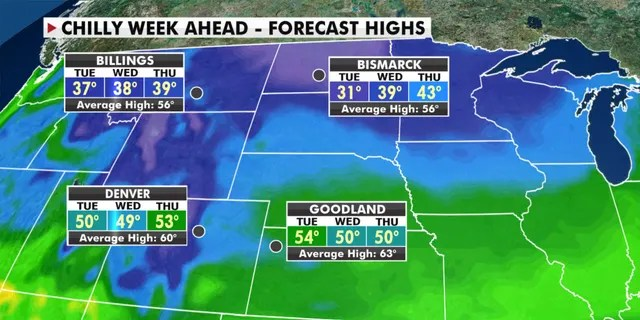 Cold air will bring cool temperatures across parts of the Northern Plains, Rockies and Midwest this week.