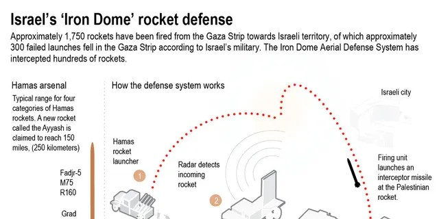Graphic explains Israel's defense system. Israel's military says the Iron Dome Aerial Defense System has intercepted hundreds of rockets.