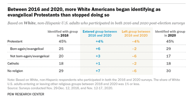 Pew Research Center chart showing White Americans embracing the evangelical label between 2016 and 2020