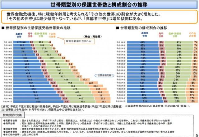 生活保護の世帯数と推移