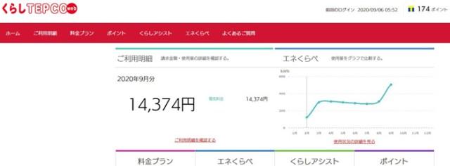 TEPCOの電気料金