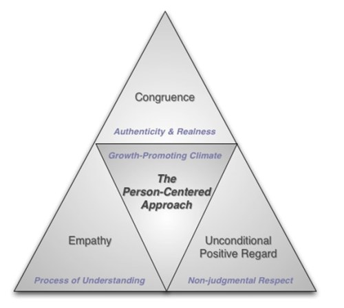 Person-Centered Approach