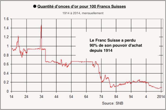perte-pouvoir-achat-franc-suisse