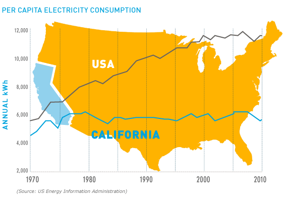 Image result for california energy transition