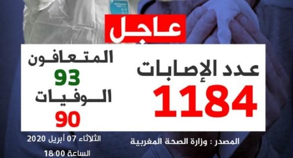 توزيع الحالات المصابة بفيروس كورونا في المغرب