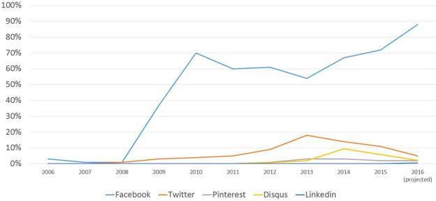 top-5-social-media-ver-last-10-years