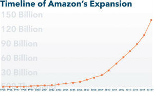 Amazon Timeline of expansion