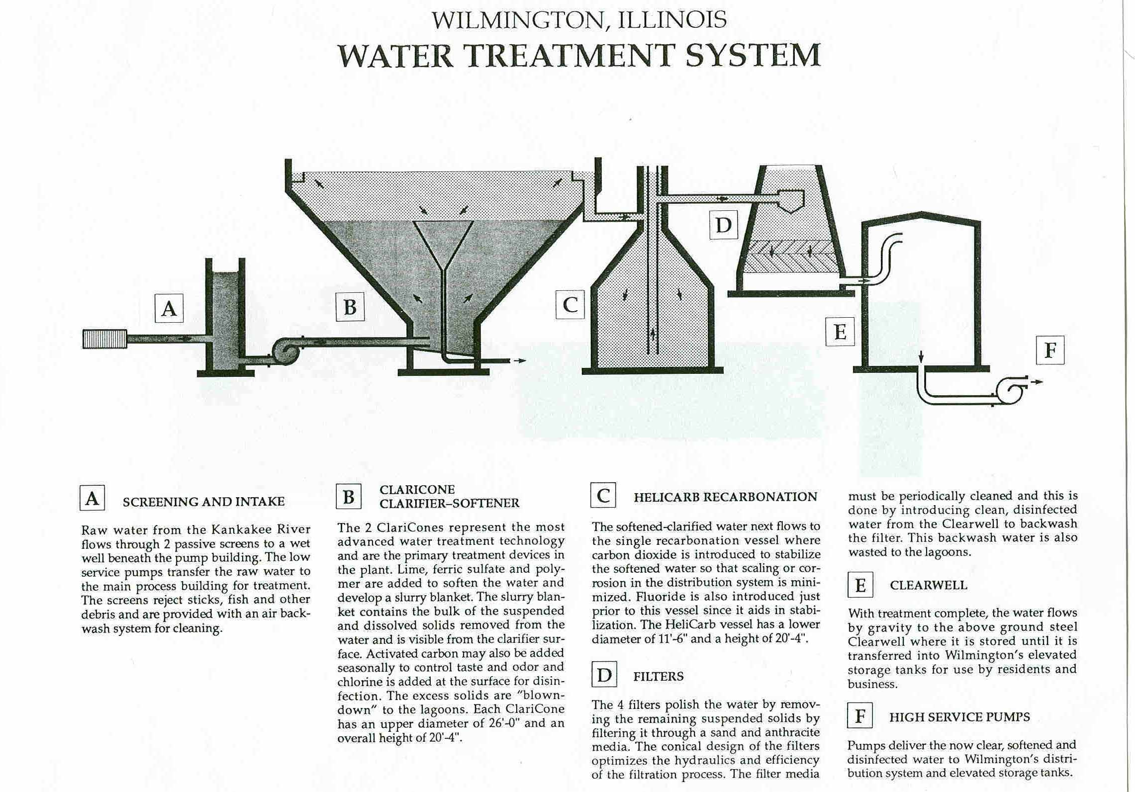 Wastewater Worksheet
